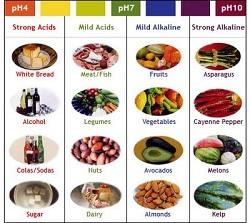 جدول غذاهای اسیدی و قلیایی